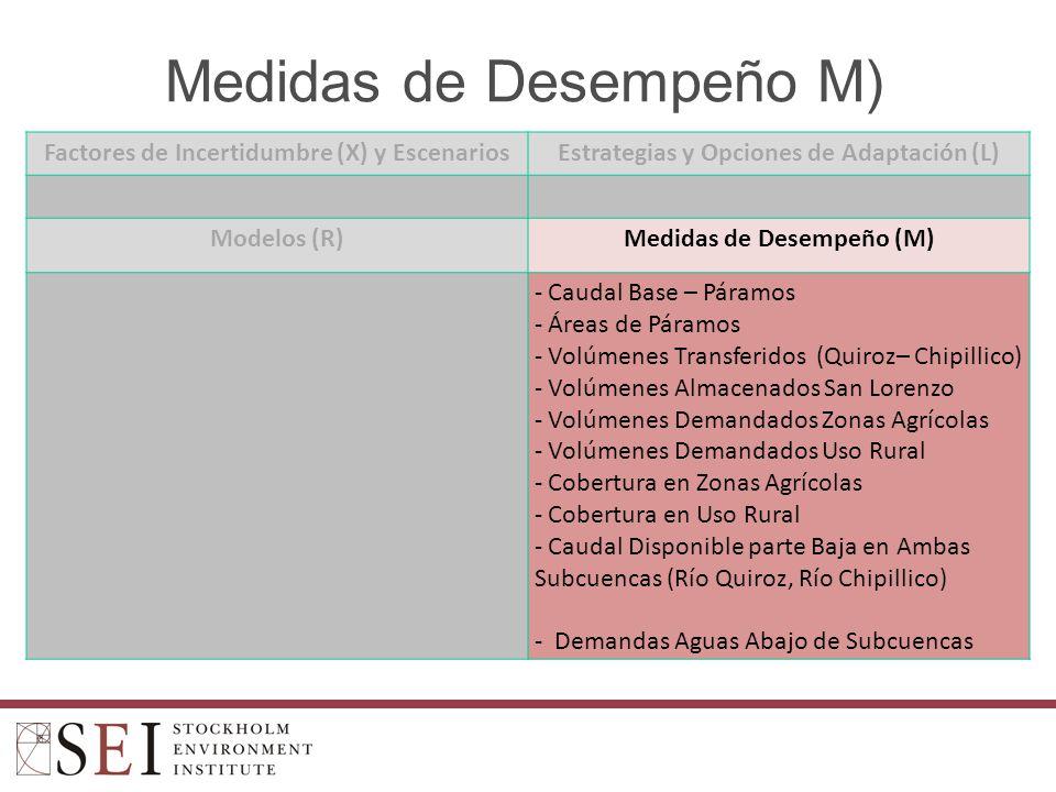 Medidas de Desempeño M) Factores de Incertidumbre (X) y EscenariosEstrategias y Opciones de Adaptación (L) Modelos (R)Medidas de Desempeño (M) - Caudal Base – Páramos - Áreas de Páramos - Volúmenes Transferidos (Quiroz– Chipillico) - Volúmenes Almacenados San Lorenzo - Volúmenes Demandados Zonas Agrícolas - Volúmenes Demandados Uso Rural - Cobertura en Zonas Agrícolas - Cobertura en Uso Rural - Caudal Disponible parte Baja en Ambas Subcuencas (Río Quiroz, Río Chipillico) - Demandas Aguas Abajo de Subcuencas