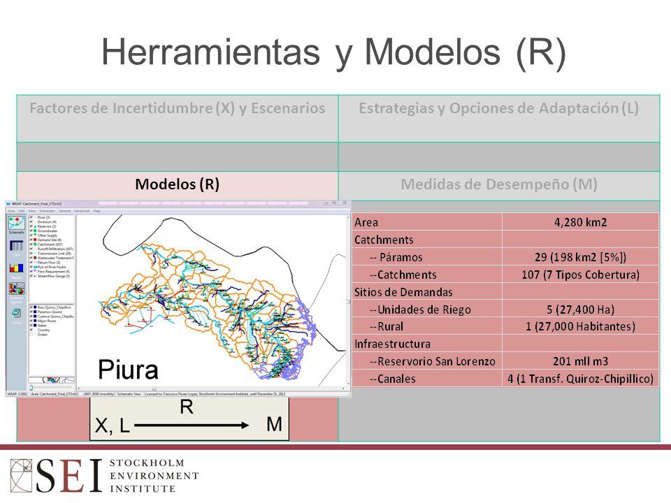 Herramientas y Modelos (R) Factores de Incertidumbre (X) y EscenariosEstrategias y Opciones de Adaptación (L) Modelos (R)Medidas de Desempeño (M)