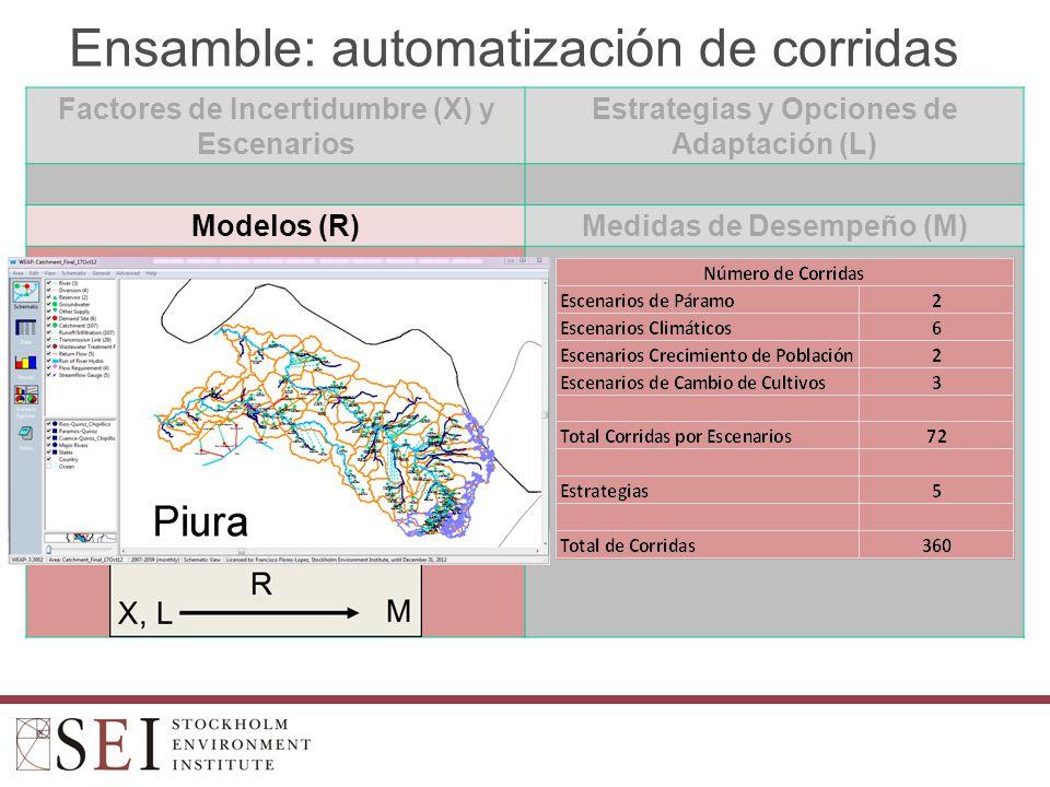 Ensamble: automatización de corridas Factores de Incertidumbre (X) y Escenarios Estrategias y Opciones de Adaptación (L) Modelos (R)Medidas de Desempeño (M)