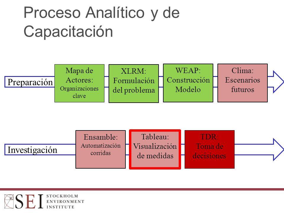 Investigación Preparación Proceso Analítico y de Capacitación Mapa de Actores: Organizaciones clave XLRM: Formulación del problema WEAP: Construcción Modelo Ensamble: Automatización corridas Tableau: Visualización de medidas TDR: Toma de decisiones Clima: Escenarios futuros