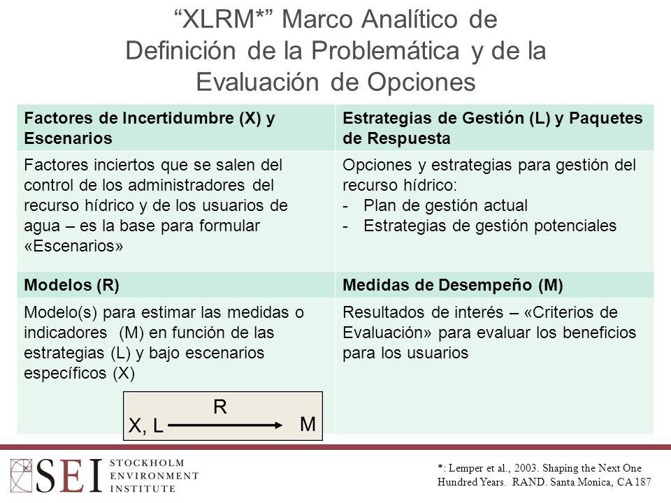 XLRM* Marco Analítico de Definición de la Problemática y de la Evaluación de Opciones Factores de Incertidumbre (X) y Escenarios Estrategias de Gestión (L) y Paquetes de Respuesta Factores inciertos que se salen del control de los administradores del recurso hídrico y de los usuarios de agua – es la base para formular «Escenarios» Opciones y estrategias para gestión del recurso hídrico: -Plan de gestión actual -Estrategias de gestión potenciales Modelos (R)Medidas de Desempeño (M) Modelo(s) para estimar las medidas o indicadores (M) en función de las estrategias (L) y bajo escenarios específicos (X) Resultados de interés – «Criterios de Evaluación» para evaluar los beneficios para los usuarios *: Lemper et al., 2003.
