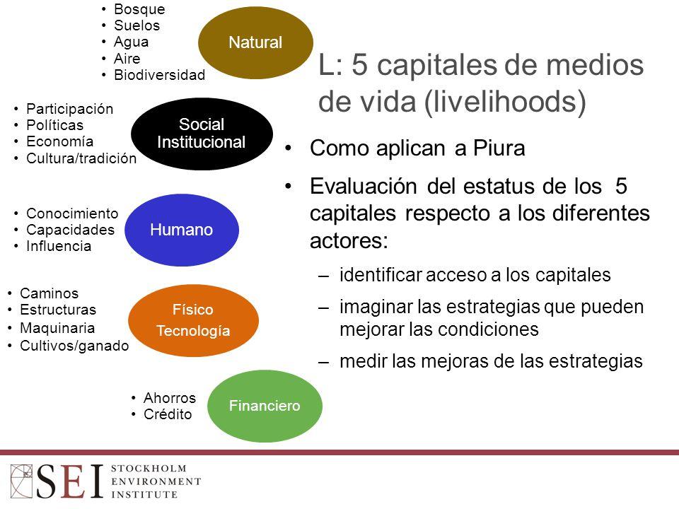 M: Servicios ecosistémicos ¿Cuáles son los Beneficios de Agua.