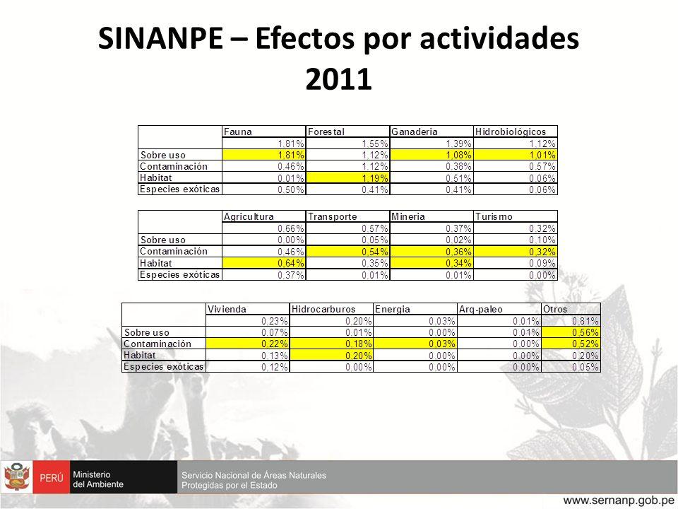 SINANPE – Efectos por actividades 2011