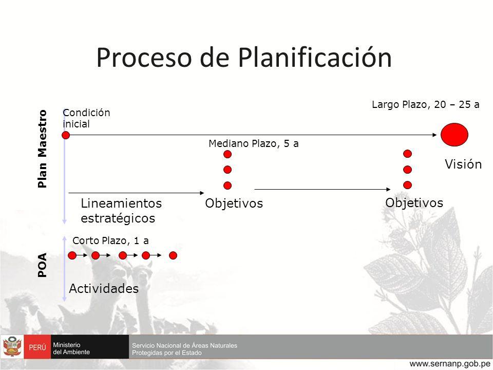 Proceso de Planificación Objetivos Visión Largo Plazo, 20 – 25 a Objetivos Mediano Plazo, 5 a Actividades Corto Plazo, 1 a Plan Maestro POA Lineamient