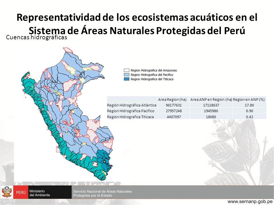 Representatividad de los ecosistemas acuáticos en el Sistema de Áreas Naturales Protegidas del Perú Cuencas hidrográficas Area Region (ha)Area ANP en