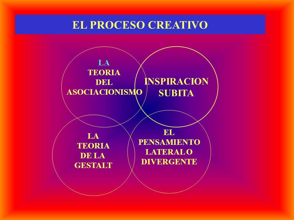 EL PROCESO CREATIVO LA TEORIA DEL ASOCIACIONISMO INSPIRACION SUBITA LA TEORIA DE LA GESTALT EL PENSAMIENTO LATERAL O DIVERGENTE