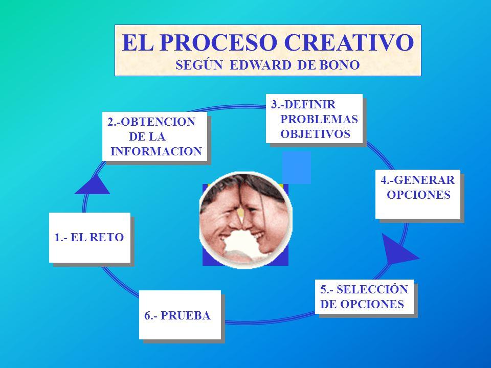 EL PROCESO CREATIVO SEGÚN EDWARD DE BONO 1.- EL RETO 2.-OBTENCION DE LA INFORMACION 2.-OBTENCION DE LA INFORMACION 3.-DEFINIR PROBLEMAS OBJETIVOS 3.-DEFINIR PROBLEMAS OBJETIVOS 4.-GENERAR OPCIONES 4.-GENERAR OPCIONES 5.- SELECCIÓN DE OPCIONES 5.- SELECCIÓN DE OPCIONES 6.- PRUEBA