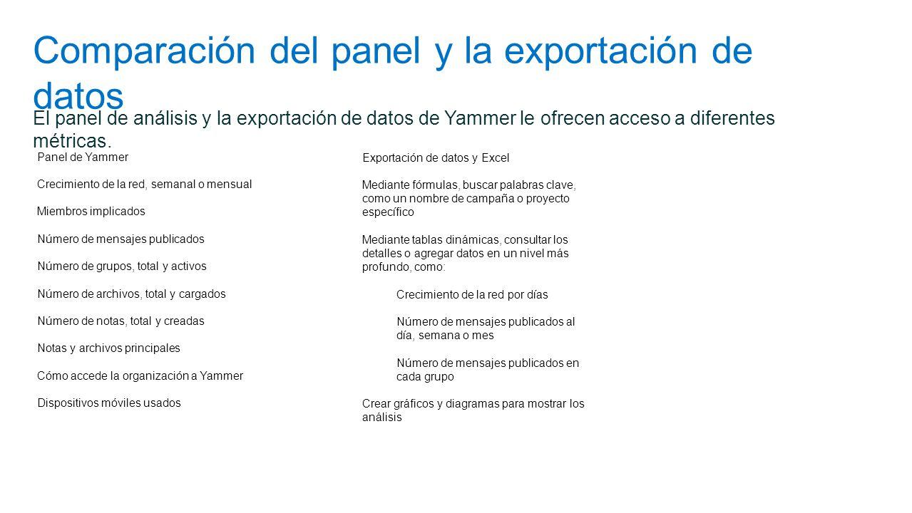 Comparación del panel y la exportación de datos Panel de Yammer Crecimiento de la red, semanal o mensual Miembros implicados Número de mensajes public