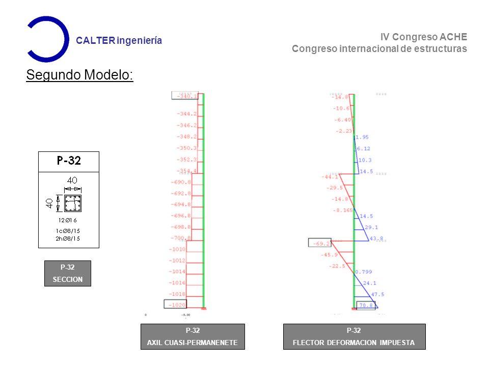 IV Congreso ACHE Congreso internacional de estructuras CALTER ingeniería Segundo Modelo: P-32 AXIL CUASI-PERMANENETE P-32 SECCION P-32 FLECTOR DEFORMACION IMPUESTA