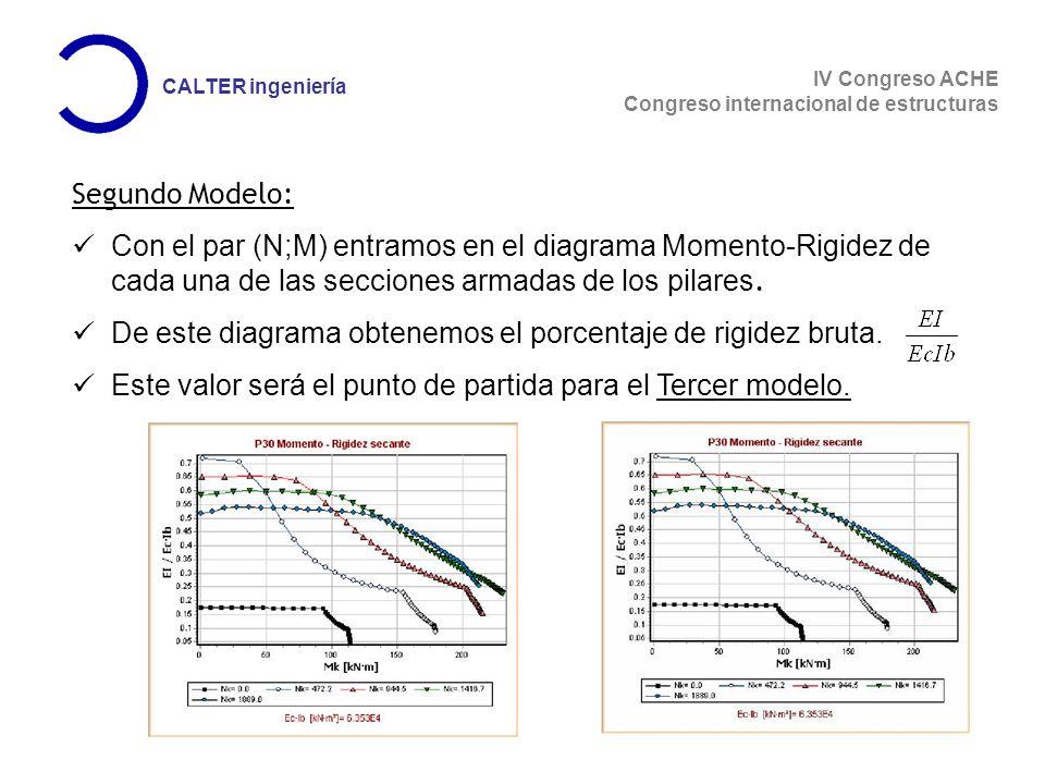 IV Congreso ACHE Congreso internacional de estructuras CALTER ingeniería Segundo Modelo: Con el par (N;M) entramos en el diagrama Momento-Rigidez de cada una de las secciones armadas de los pilares.