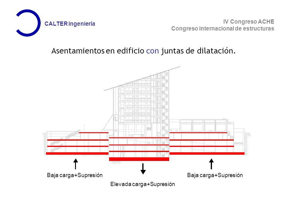 IV Congreso ACHE Congreso internacional de estructuras CALTER ingeniería Baja carga+Supresión Elevada carga+Supresión Asentamientos en edificio con juntas de dilatación.