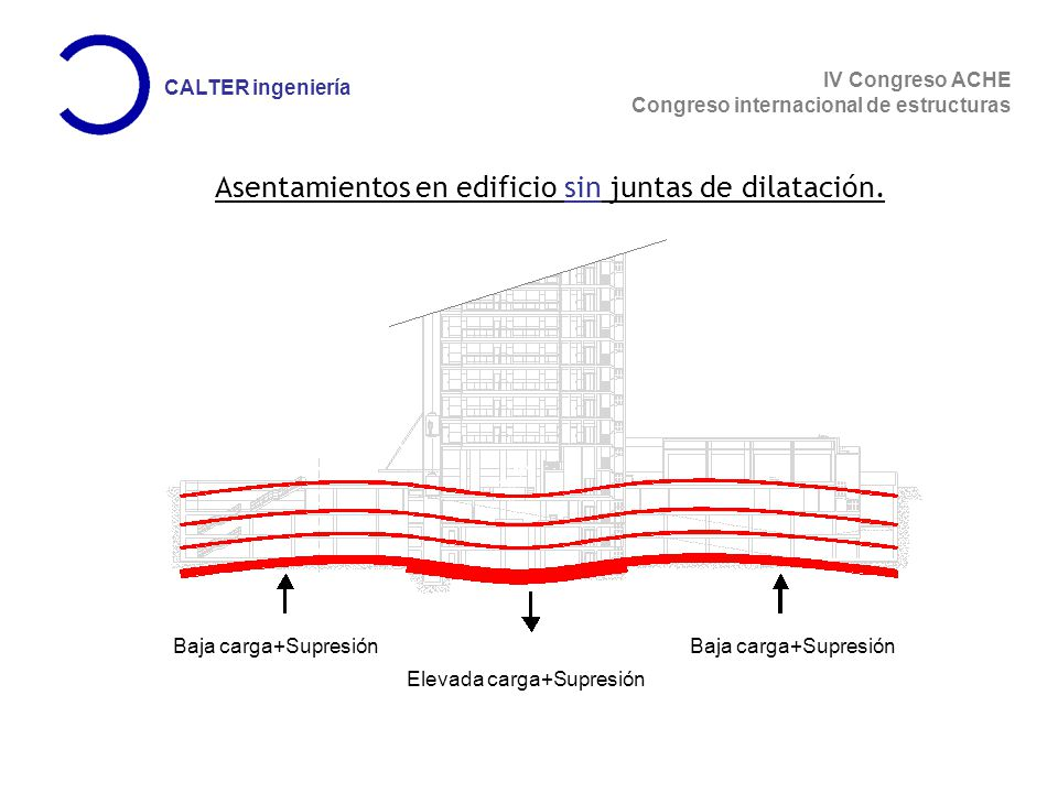 IV Congreso ACHE Congreso internacional de estructuras CALTER ingeniería Primer Modelo: P-32 AXIL CUASI-PERMANENETE P-32 SECCION P-32 FLECTOR DEFORMACION IMPUESTA