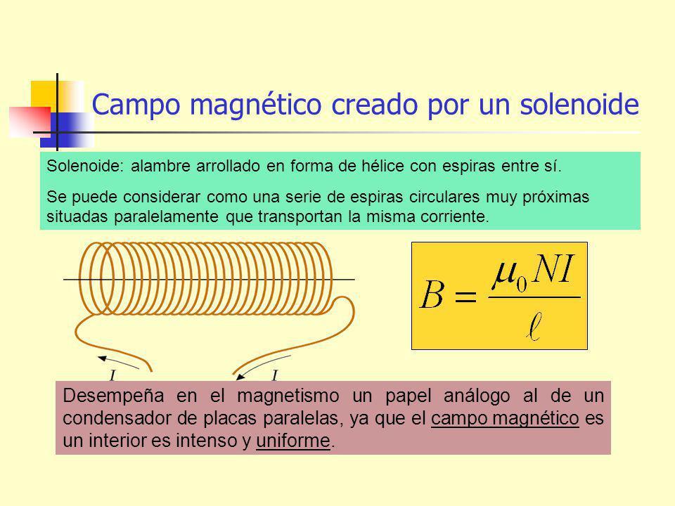 Campo magnético creado por un solenoide Desempeña en el magnetismo un papel análogo al de un condensador de placas paralelas, ya que el campo magnético es un interior es intenso y uniforme.