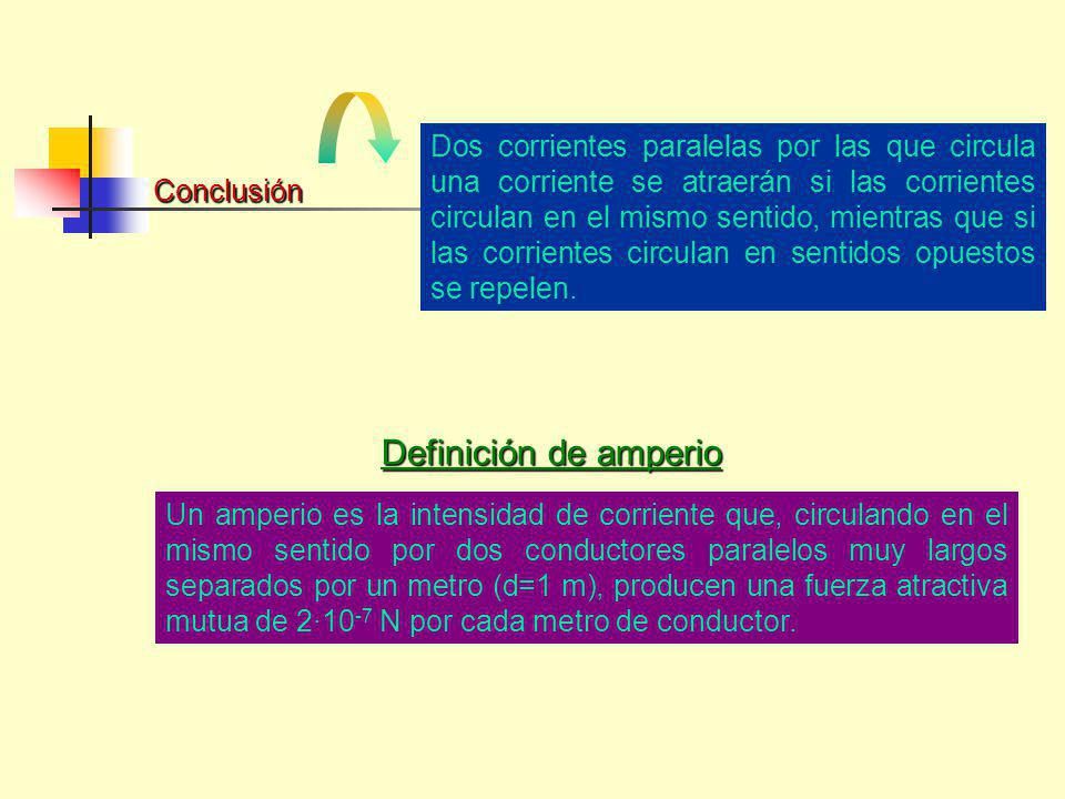 Conclusión Dos corrientes paralelas por las que circula una corriente se atraerán si las corrientes circulan en el mismo sentido, mientras que si las corrientes circulan en sentidos opuestos se repelen.