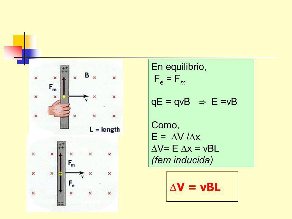 En equilibrio, F e = F m qE = qvB E =vB Como, E = V / x V= E x = vBL (fem inducida) V = vBL
