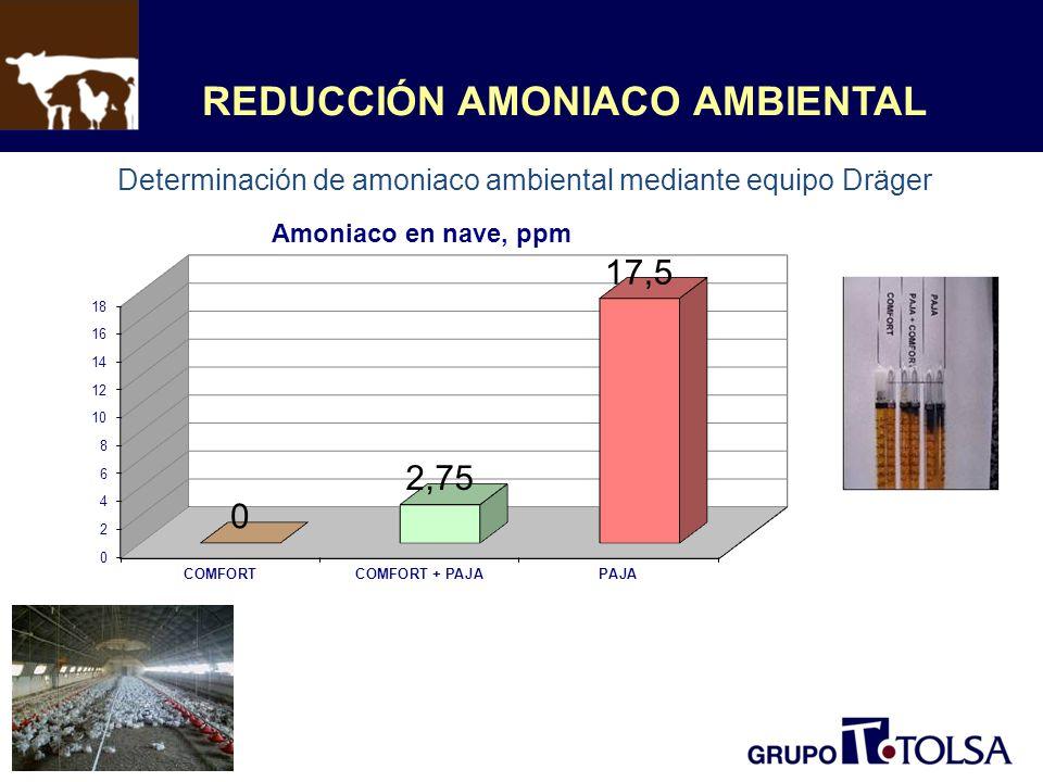 REDUCCIÓN AMONIACO AMBIENTAL Determinación de amoniaco ambiental mediante equipo Dräger
