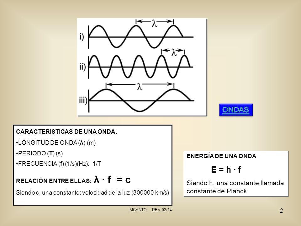 MCANTO REV 02/14 2 CARACTERISTICAS DE UNA ONDA : LONGITUD DE ONDA (λ) (m) PERIODO (T) (s) FRECUENCIA (f) (1/s)(Hz): 1/T RELACIÓN ENTRE ELLAS: λ f = c