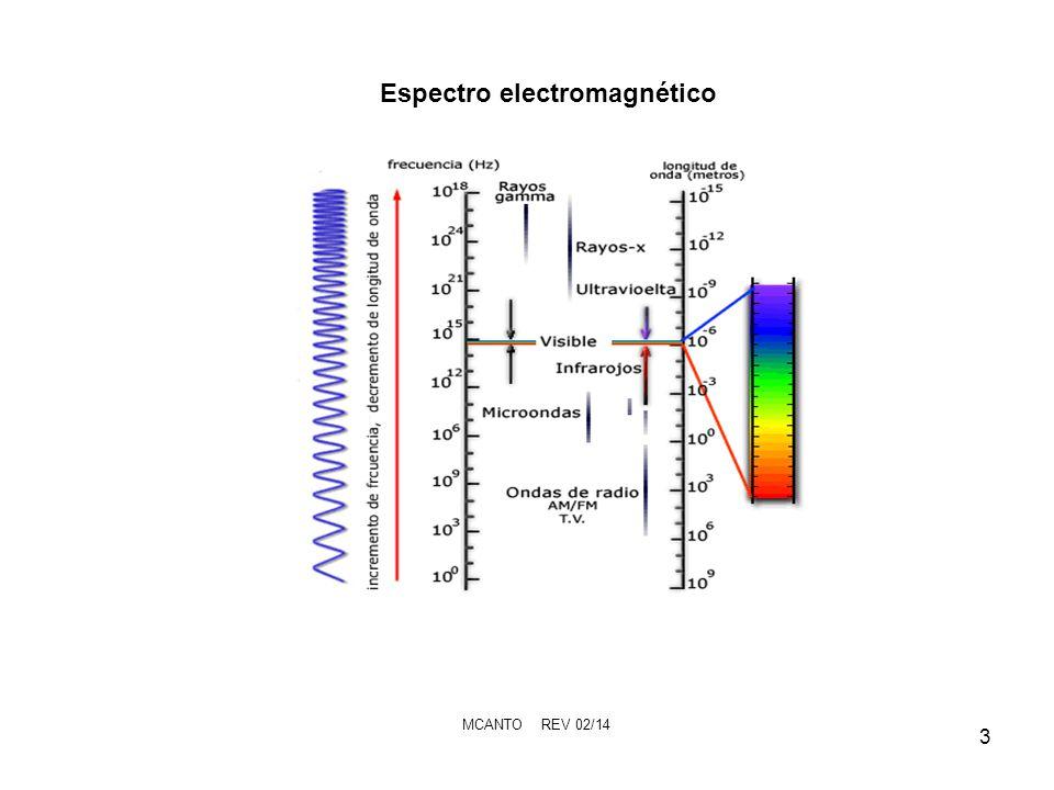 MCANTO REV 02/14 4 ColorLongitud de onda violeta380–450 nm azul450–495 nm verde495–570 nm amarillo570–590 nm naranja590–620 nm rojo620–750 nm