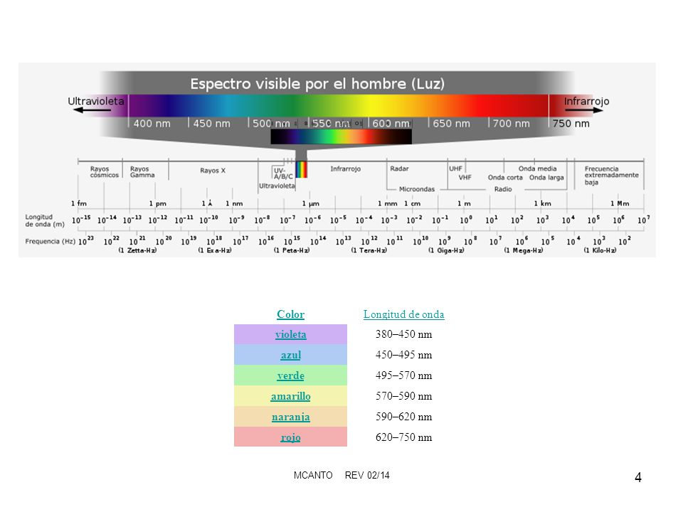 MCANTO REV 02/14 5 Espectro electromagnético