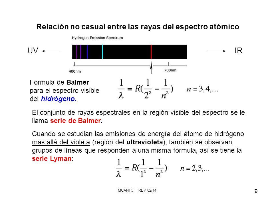 MCANTO REV 02/14 9 Relación no casual entre las rayas del espectro atómico Fórmula de Balmer para el espectro visible del hidrógeno. Cuando se estudia