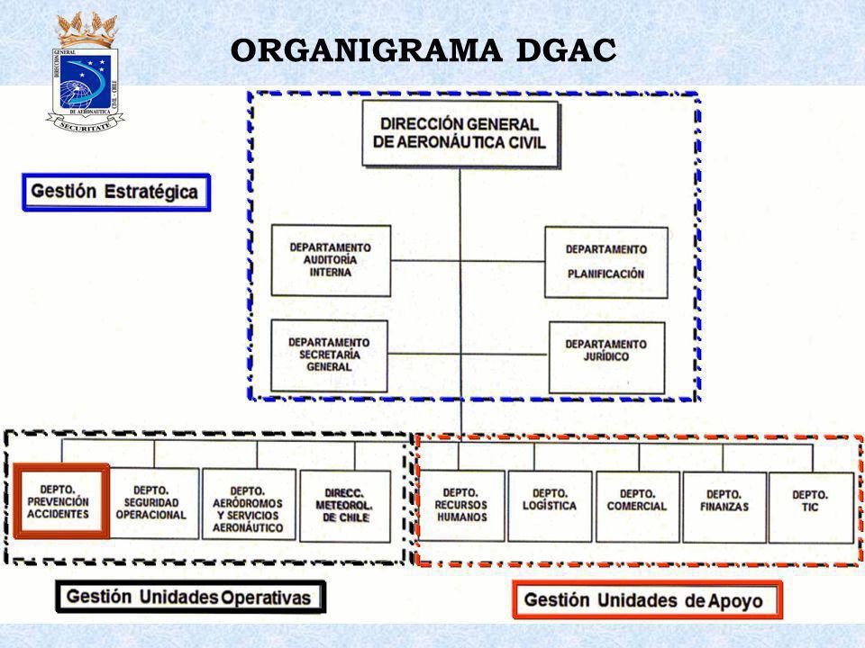 ORGANIGRAMA DGAC