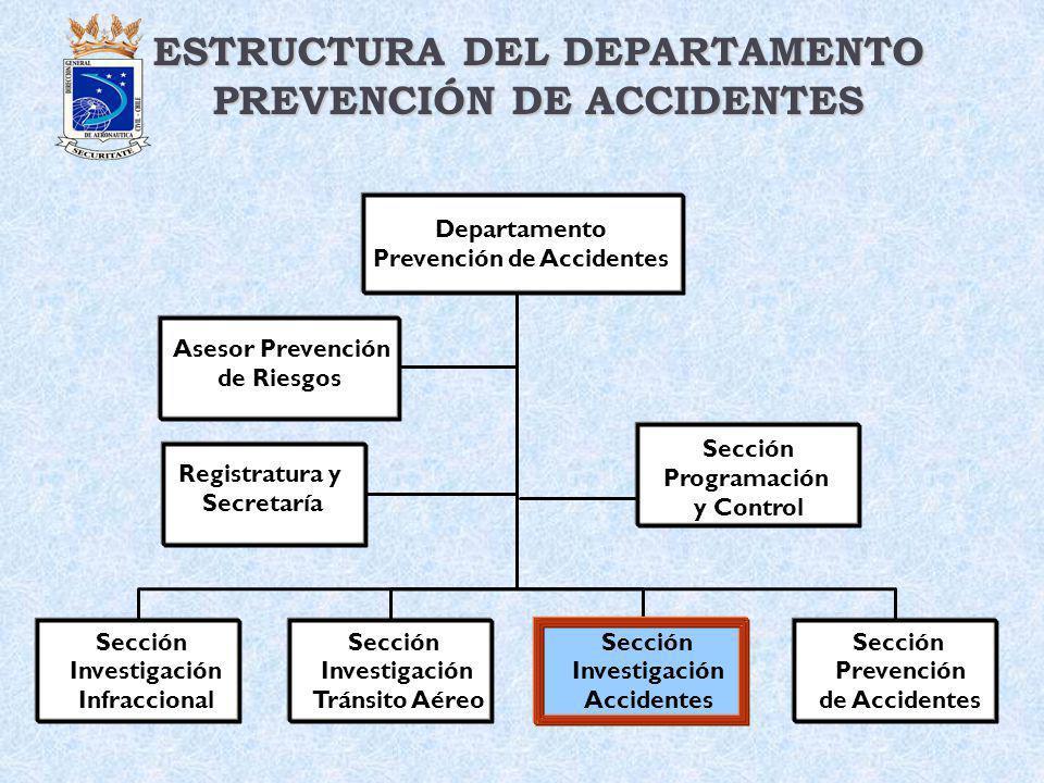 Departamento Prevención de Accidentes. Sección Investigación Infraccional Sección Investigación Accidentes Sección Investigación Tránsito Aéreo Secció