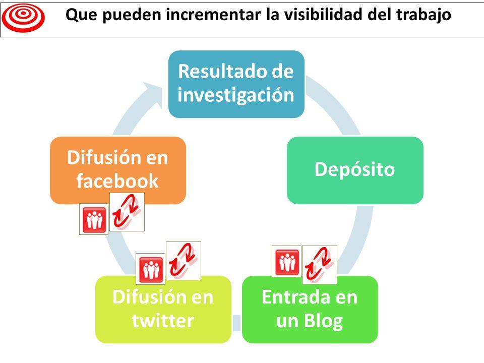 Resultado de investigación Depósito Entrada en un Blog Difusión en twitter Difusión en facebook Que pueden incrementar la visibilidad del trabajo