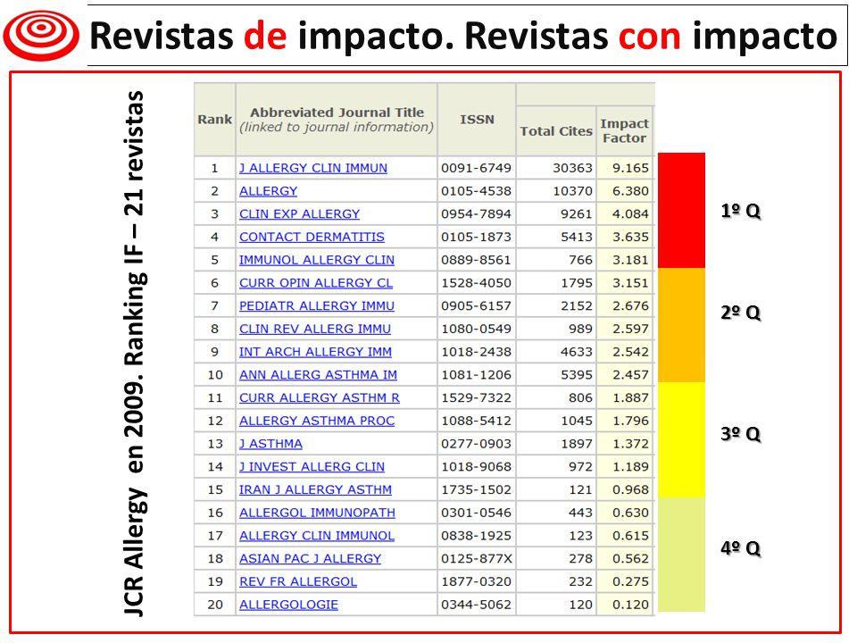 Revistas de impacto. Revistas con impacto JCR Allergy en 2009. Ranking IF – 21 revistas 1º Q 2º Q 3º Q 4º Q