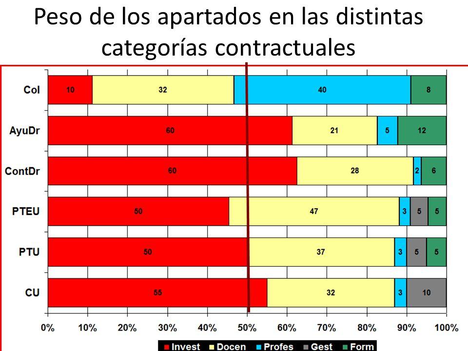 Peso de los apartados en las distintas categorías contractuales