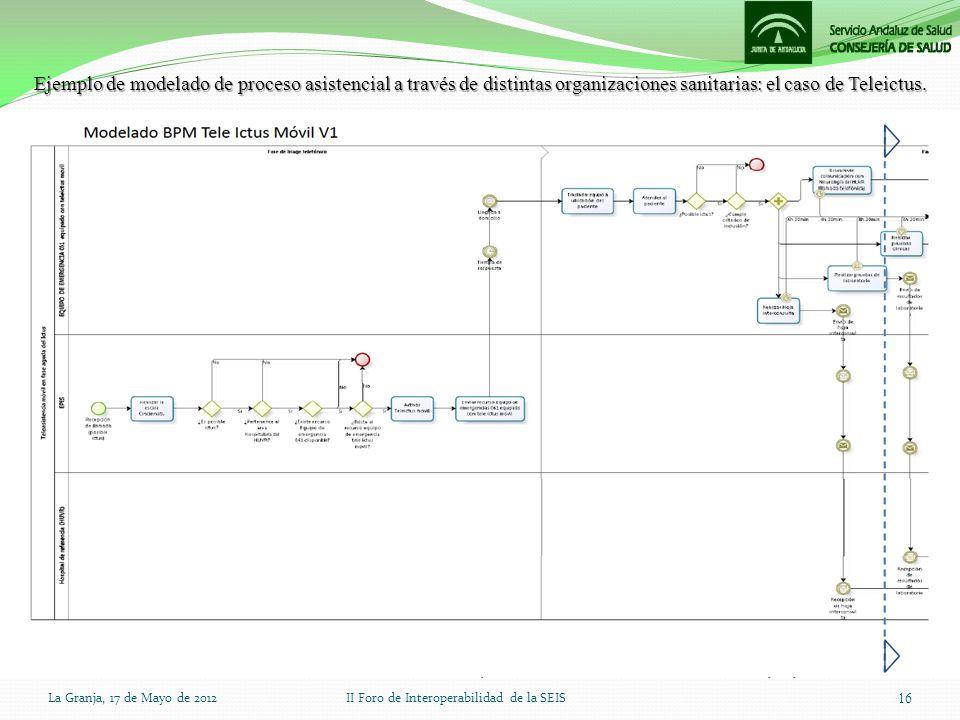 Ejemplo de modelado de proceso asistencial a través de distintas organizaciones sanitarias: el caso de Teleictus. La Granja, 17 de Mayo de 2012II Foro