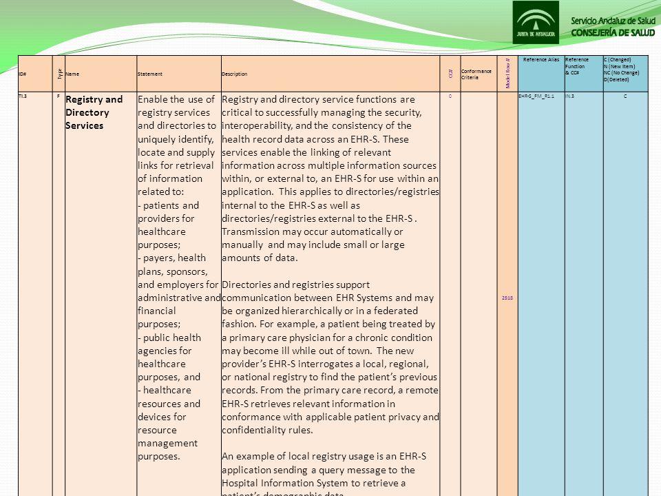 La Granja, 17 de Mayo de 2012II Foro de Interoperabilidad de la SEIS 20 ID# Type NameStatementDescription CC# Conformance Criteria Model Row # Referen