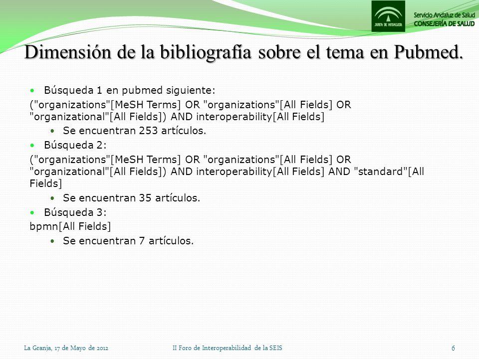 Dimensión de la bibliografía sobre el tema en Pubmed. Búsqueda 1 en pubmed siguiente: (