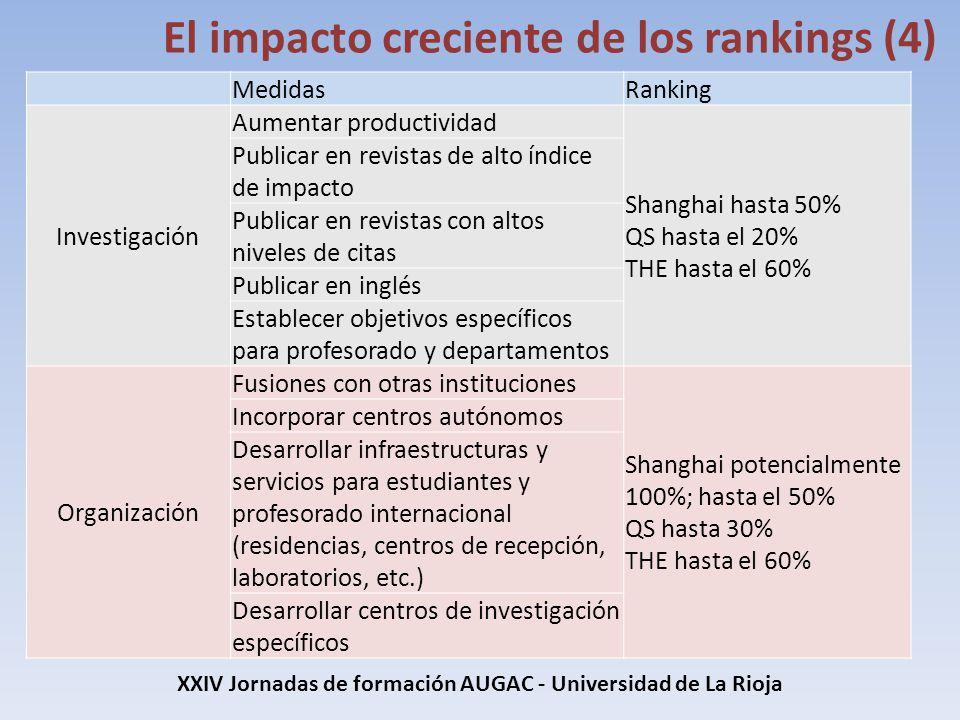 XXIV Jornadas de formación AUGAC - Universidad de La Rioja El impacto creciente de los rankings (4) MedidasRanking Investigación Aumentar productivida