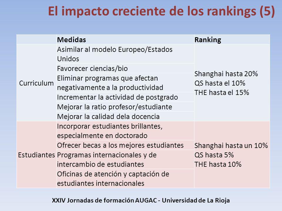 XXIV Jornadas de formación AUGAC - Universidad de La Rioja El impacto creciente de los rankings (5) MedidasRanking Curriculum Asimilar al modelo Europ