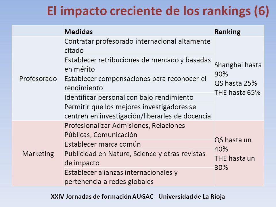 XXIV Jornadas de formación AUGAC - Universidad de La Rioja El impacto creciente de los rankings (6) MedidasRanking Profesorado Contratar profesorado i