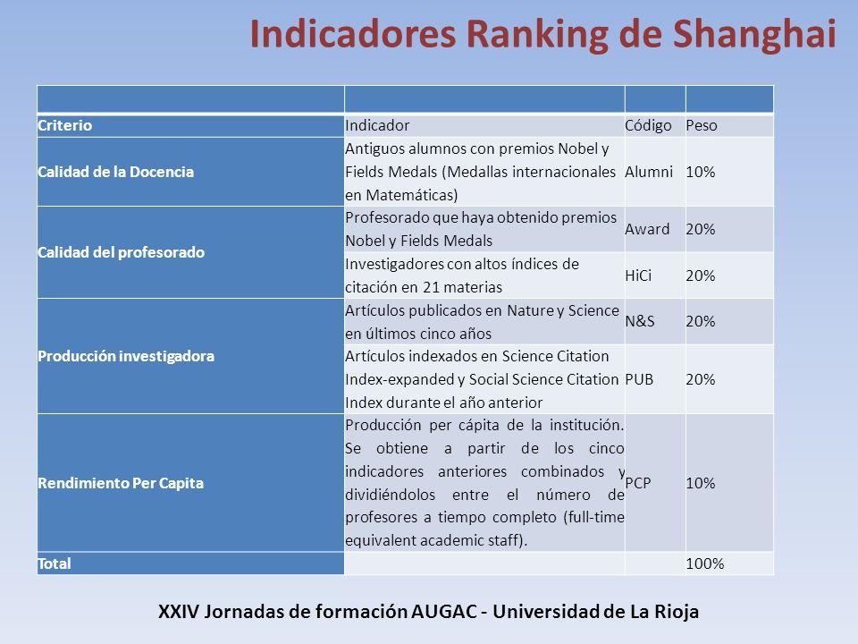 XXIV Jornadas de formación AUGAC - Universidad de La Rioja Indicadores Ranking de Shanghai CriterioIndicadorCódigoPeso Calidad de la Docencia Antiguos