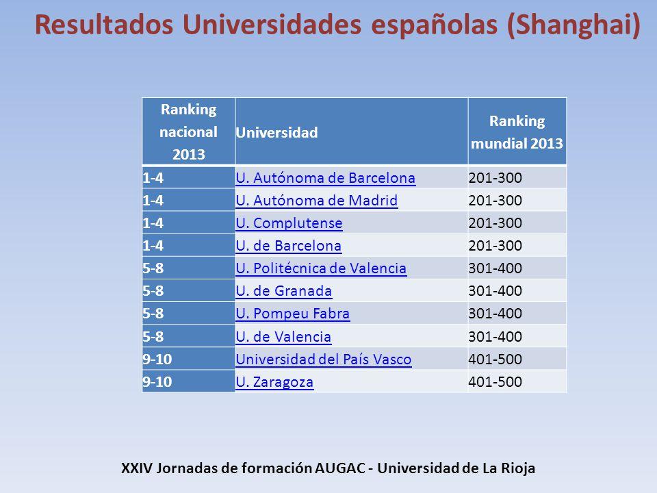 XXIV Jornadas de formación AUGAC - Universidad de La Rioja Resultados Universidades españolas (Shanghai) Ranking nacional 2013 Universidad Ranking mun