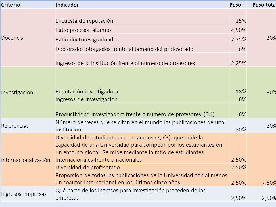 XXIV Jornadas de formación AUGAC - Universidad de La Rioja Indicadores (THE) CriterioIndicadorPesoPeso total Docencia Encuesta de reputación15% 30% Ra