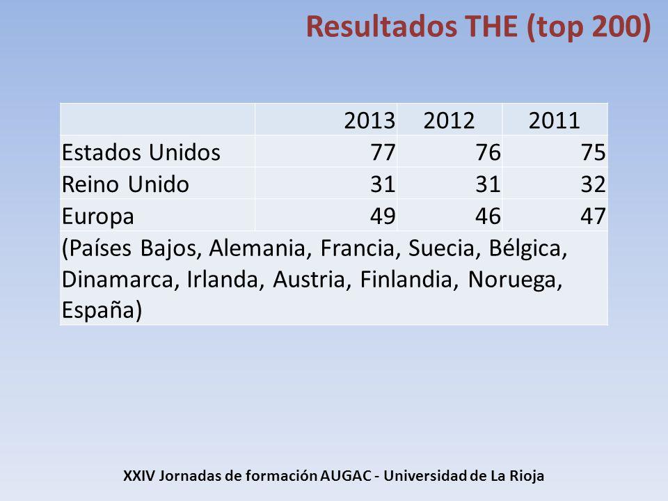 XXIV Jornadas de formación AUGAC - Universidad de La Rioja Resultados THE (top 200) 201320122011 Estados Unidos777675 Reino Unido31 32 Europa494647 (P