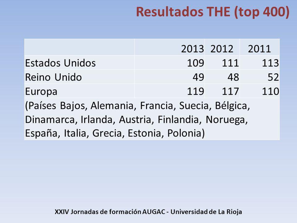 XXIV Jornadas de formación AUGAC - Universidad de La Rioja Resultados THE (top 400) 201320122011 Estados Unidos109111113 Reino Unido494852 Europa11911