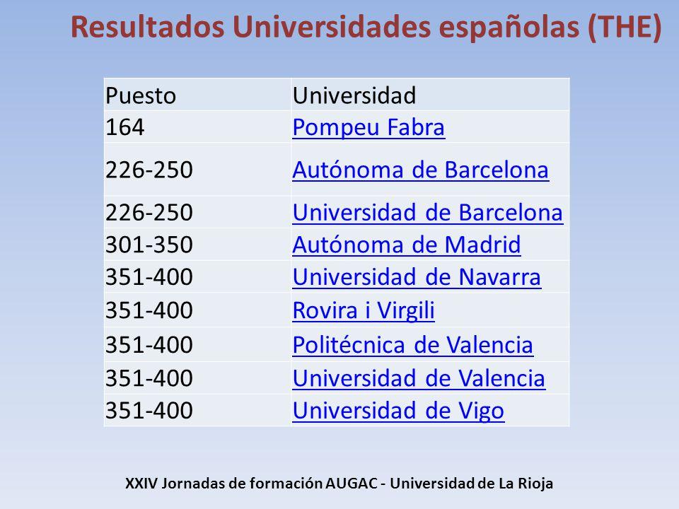XXIV Jornadas de formación AUGAC - Universidad de La Rioja Resultados Universidades españolas (THE) PuestoUniversidad 164Pompeu Fabra 226-250Autónoma