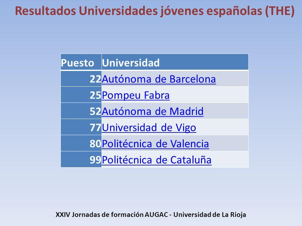 XXIV Jornadas de formación AUGAC - Universidad de La Rioja Resultados Universidades jóvenes españolas (THE) PuestoUniversidad 22Autónoma de Barcelona