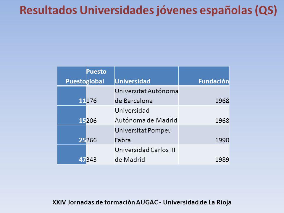 XXIV Jornadas de formación AUGAC - Universidad de La Rioja Resultados Universidades jóvenes españolas (QS) Puesto Puesto globalUniversidadFundación 11