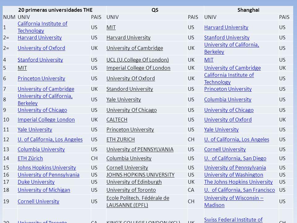 XXIV Jornadas de formación AUGAC - Universidad de La Rioja Comparativa Shanghai – THE - QS 20 primeras universidades THEQSShanghai NUMUNIVPAISUNIVPAIS