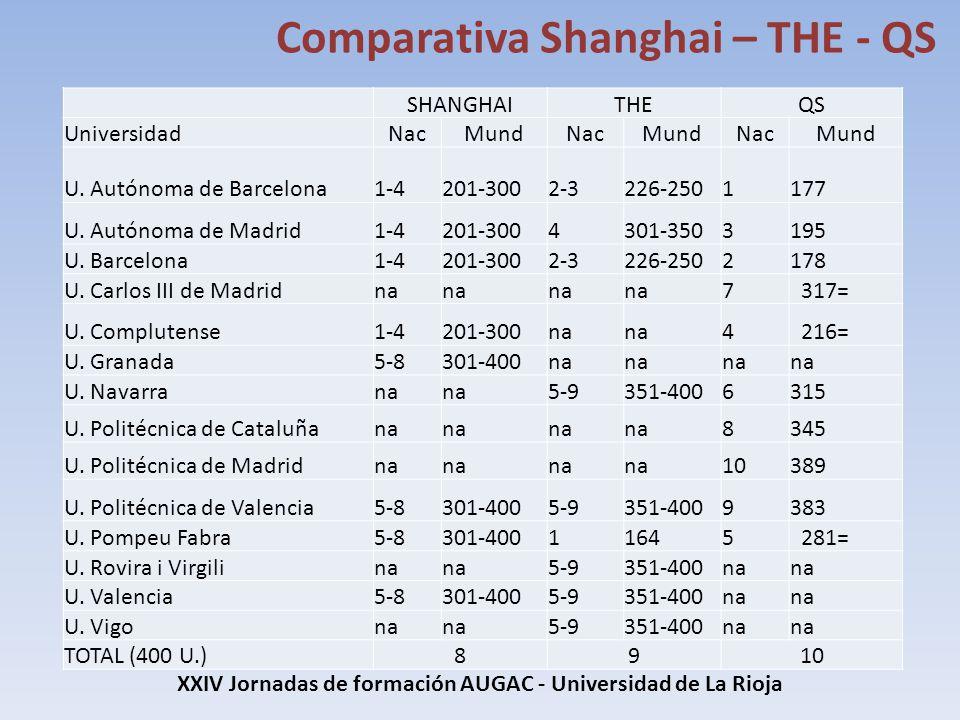 XXIV Jornadas de formación AUGAC - Universidad de La Rioja Comparativa Shanghai – THE - QS [PENDIENTE PUBLICACIÓN THE SHANGHAITHEQS UniversidadNacMund