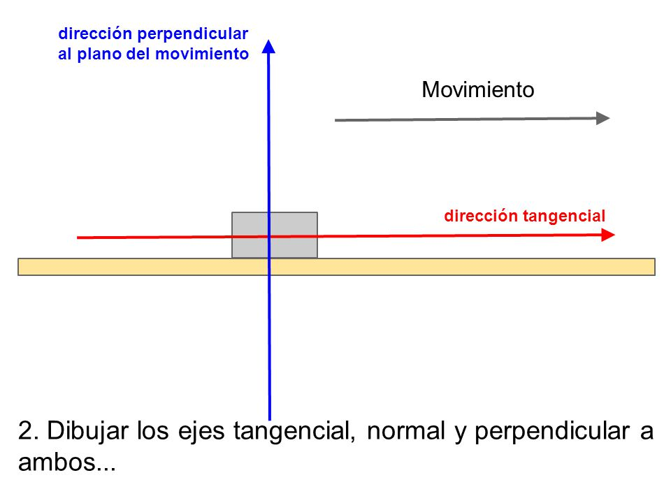 Movimiento dirección perpendicular al plano del movimiento dirección tangencial 2. Dibujar los ejes tangencial, normal y perpendicular a ambos...