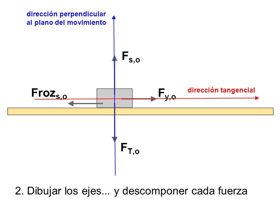 2. Dibujar los ejes... y descomponer cada fuerza F T,o F y,o F s,o Froz s,o dirección perpendicular al plano del movimiento dirección tangencial