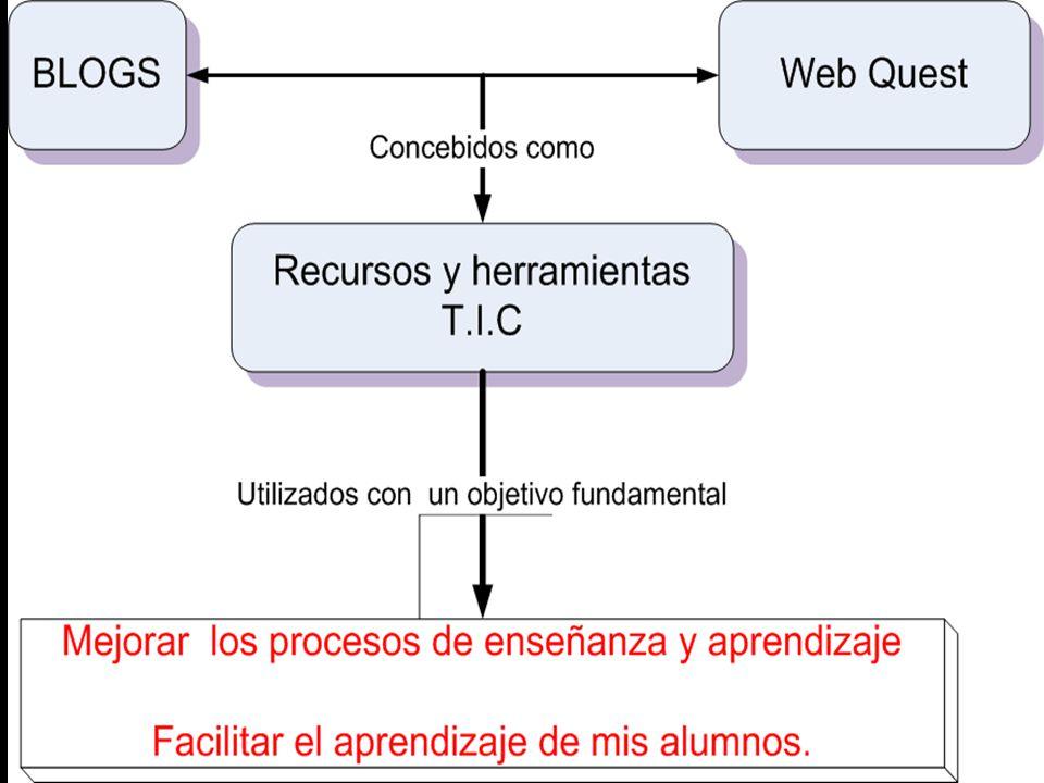 WebQuest 2-) Organizar los recursos y las personas.