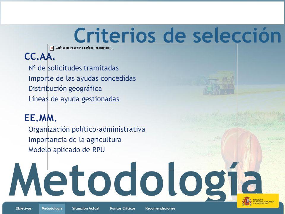 Metodología ObjetivosMetodologíaSituación ActualPuntos CríticosRecomendaciones Criterios de selección CC.AA. Nº de solicitudes tramitadas Importe de l