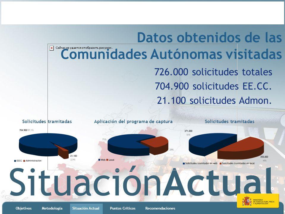 SituaciónActual ObjetivosMetodologíaSituación ActualPuntos CríticosRecomendaciones Datos obtenidos de las Comunidades Autónomas visitadas 726.000 solicitudes totales 704.900 solicitudes EE.CC.